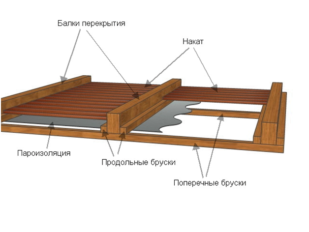 Кладем пароизоляцию для бани на потолок